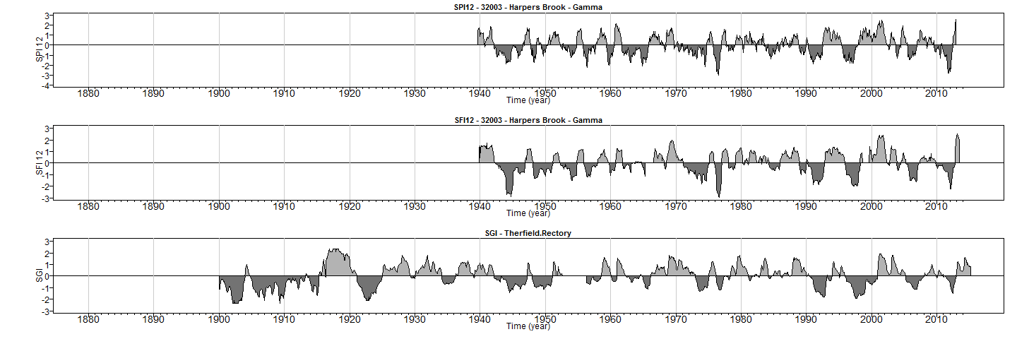 Timelines of drought indicators showing historic drought events