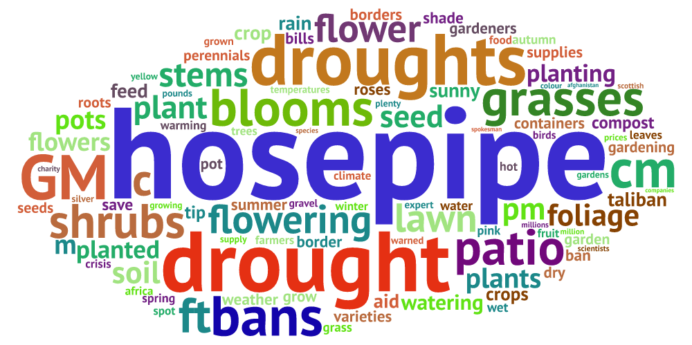 Corpus analysis for historic drought events