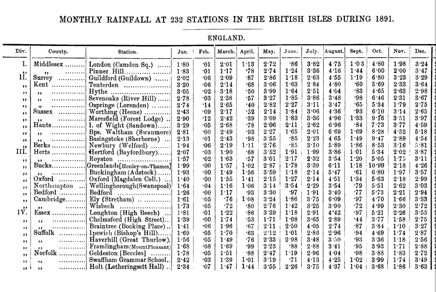 British Rainfall