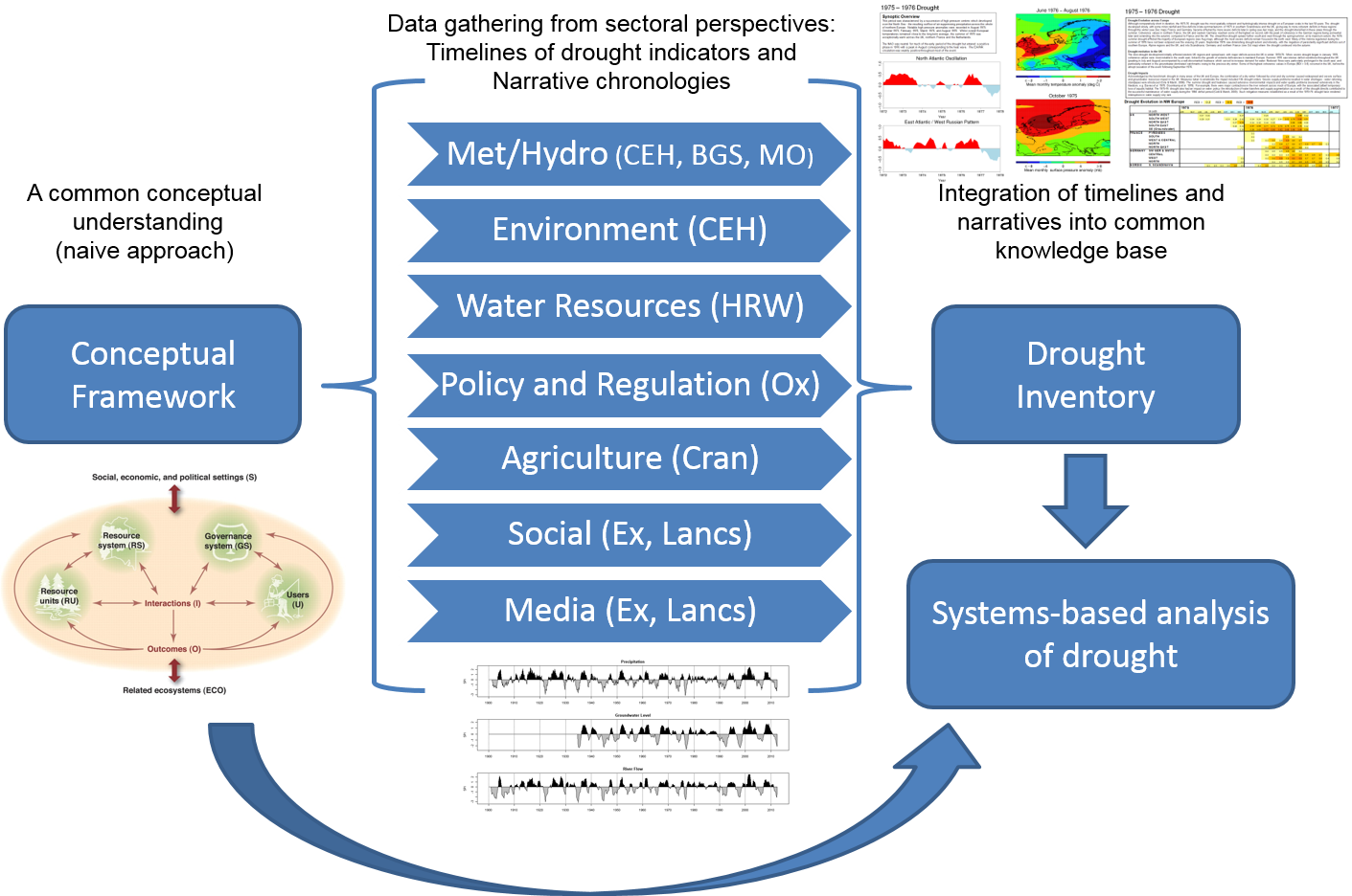 Historic Droughts Project Overview Diagram
