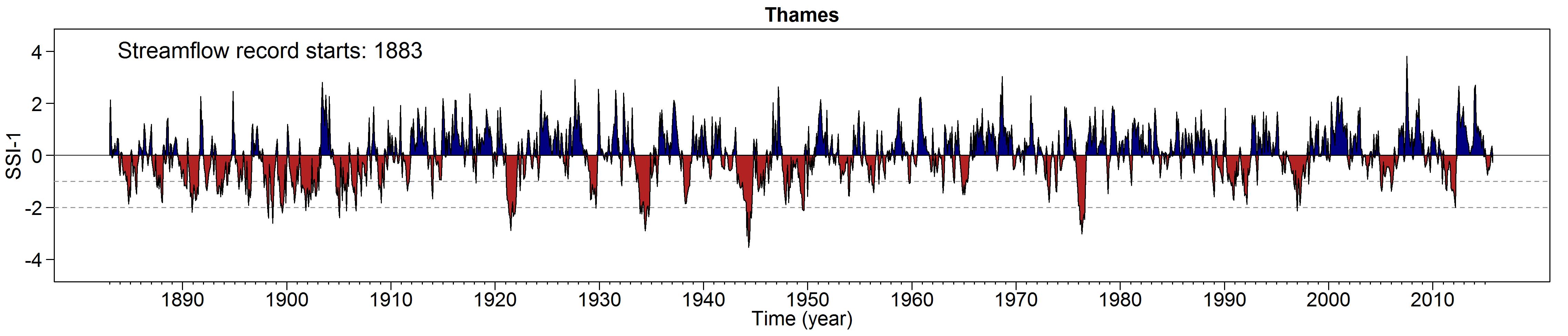 Standardised Streamflow Drought Index for River Thames